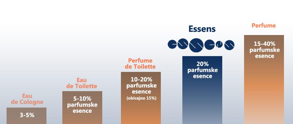 Zakaj Essens parfumi dišilje dlje kot večina ostalih?